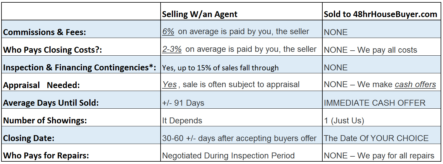 we buy houses in Raleigh vs an Agent